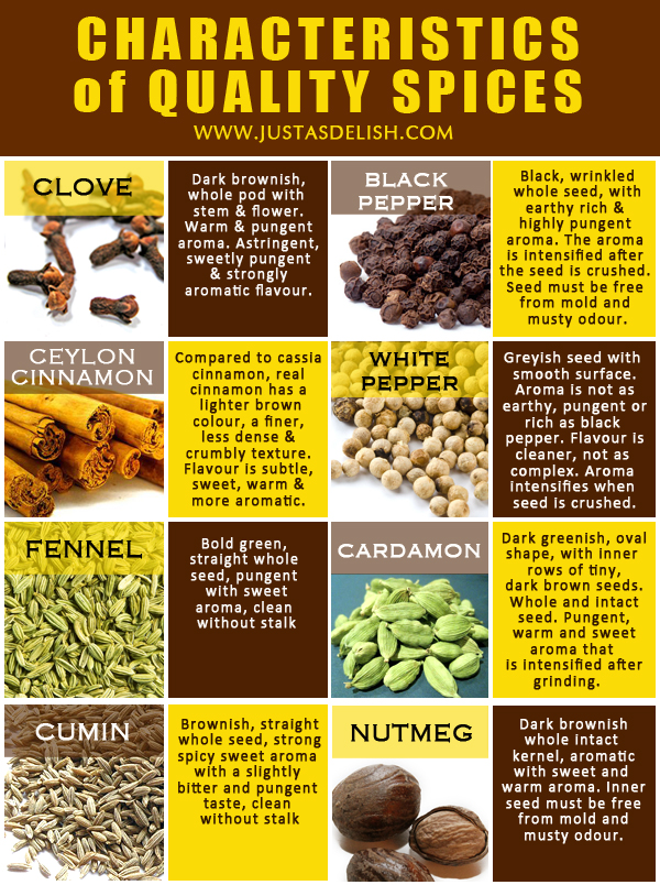 Buying Spices: What You Should Know. Use your eyes and nose to identify the quality