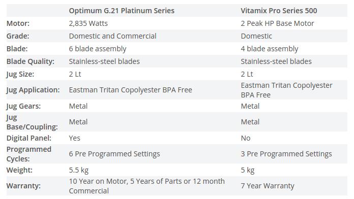 Optimumvs G2.1 vs Vitamix Pro 500